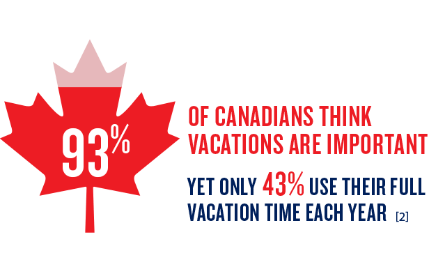 93% think vacations are important but only 43% use their full time