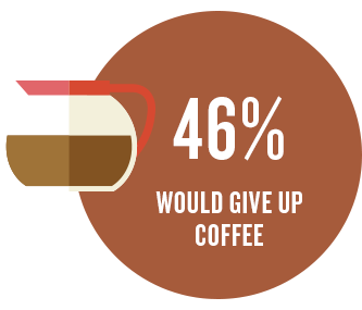 46% would give up coffee