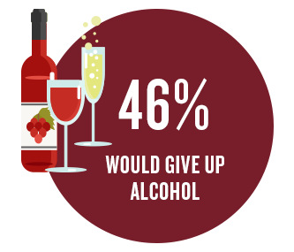 46% would give up alcohol