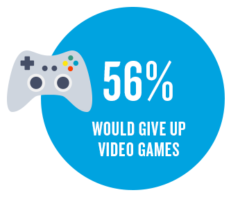 56% would give up video games